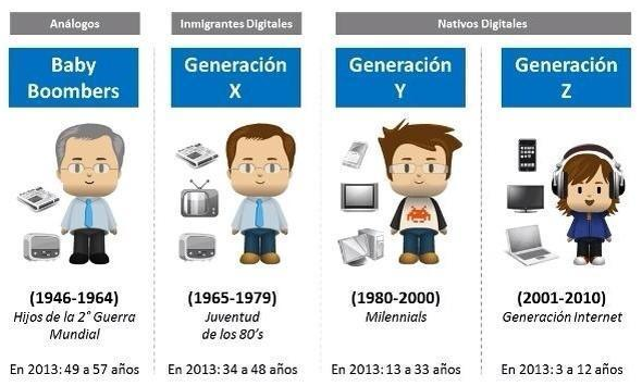 Generaciones de este siglo y el siglo XX